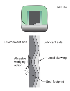 Figure 1--Non-axially constrained seals can skew in low differential pressure conditions due to initial compression and thermal expansion. Shaft rotation causes abrasive fluid to impinge the seal at the skewed location, which can force abrasives under the seal, and cause accelerated wear.
