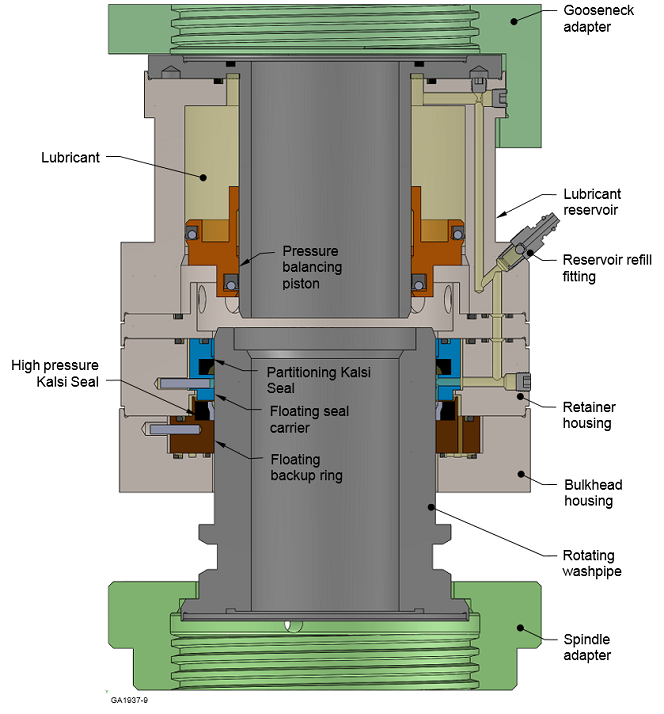 This cross-section shows the internal construction of the high pressure washpipe assembly. The rotary seals are mounted in laterally translating, washpipe-guided seal carriers that isolate the seals from the effects of dynamic runout.