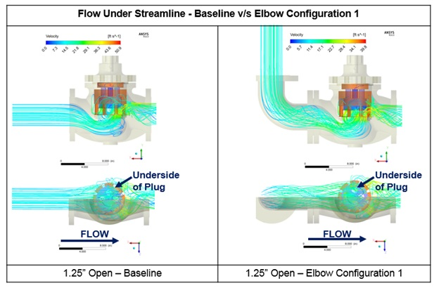 Figure 2 – Over 150 CFD analyses were performed to quantify the effect of critical  parameters on fluid forces on the valve disk