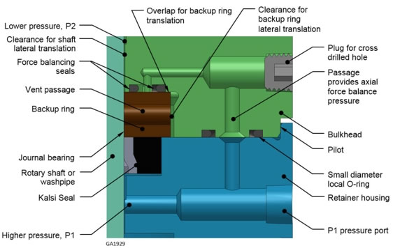 Chapter D17 of our rotary seal handbook has been updated to show an improved floating backup ring arrangement. This new design uses simple stacked housings that are less expensive to manufacture, easier to assemble, and more robust, compared to the original cartridge-based design. This is the most effective way we know of to implement high pressure rotary seals.
