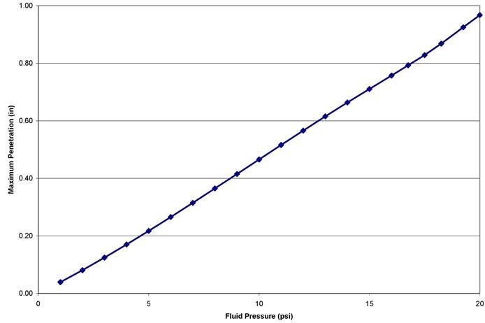 Maximum Radial Displacement vs. Fluid Pressure