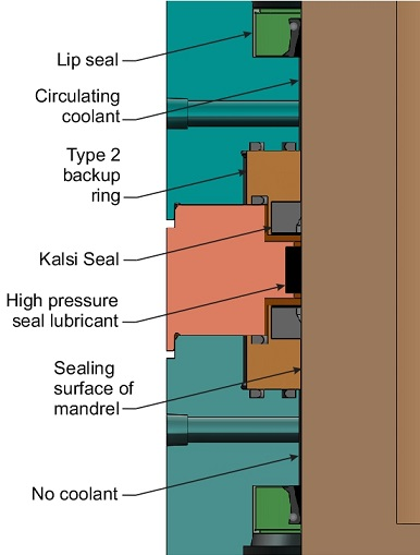 The high pressure seal lubricant is located between two oppositely facing Kalsi Seals. Each Kalsi Seal is supported by a shaft guided, axially force-balanced floating backup ring that compresses the seal radially against the mandrel.