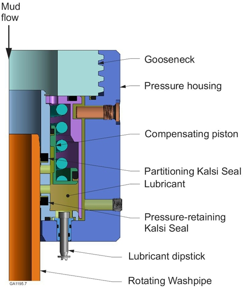 In the high speed coring swivel seal assembly, the upper Kalsi Seal partitions the drilling fluid from the seal lubricant, and the lower Kalsi Seal retains the pressurized lubricant. A spring-loaded piston amplifies the pressure of the seal lubricant above that of the drilling fluid pressure to improve the abrasion resistance of the upper Kalsi Seal.