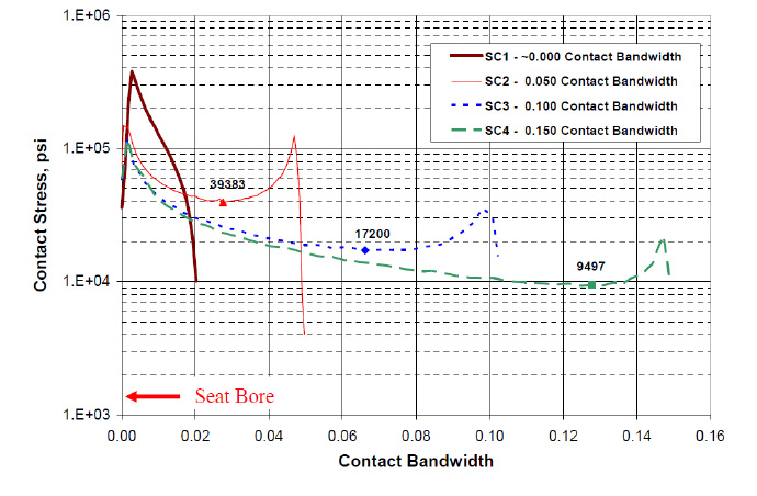 Figure 2: The seat contact pressure and resulting band width for cases SC1, SC2, SC3 and SC4. The seat configuration of SC2 provides a good contact pressure over the contact band width; whereas, SC4 has a reduced contact pressure over a wider band width.