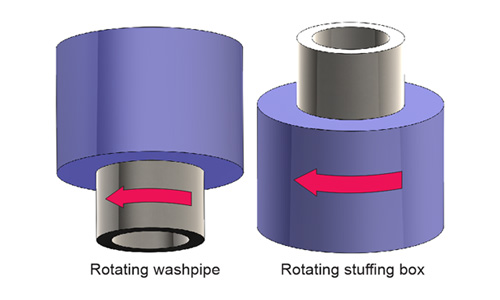Our high performance washpipe packing is for normal clockwise rotation, whether the washpipe or the stuffing box is rotating.