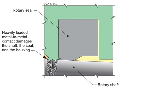 smaller gap between the housing and the shaft reduces extrusion damage to the rotary seal but increases the risk of inadvertent metal-to-metal contact due to shaft dynamic runout and deflection