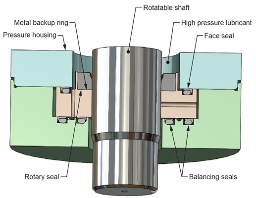informational graphic of axial hydraulic force balance of the metal backup ring allows it to follow lateral shaft motion, so it can define the smallest possible extrusion gap clearance with respect to the shaft without risk of heavily loaded metal-to-metal contact