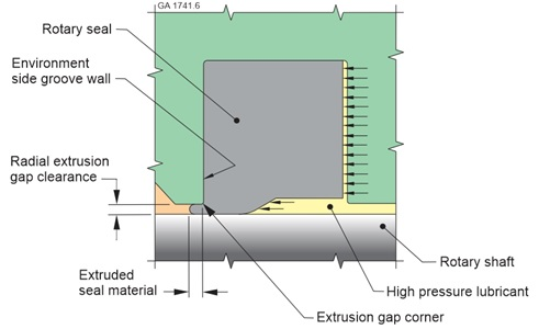 extrusion gap clearance diagram for seal