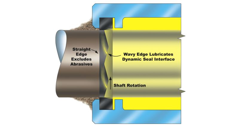 operating principle of a rotary seal