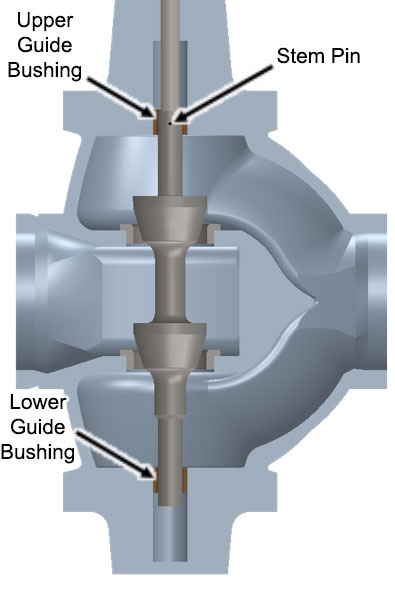 Figure 1: Guide Bushing and Stem-Pin Location on a Double Port Globe Valve