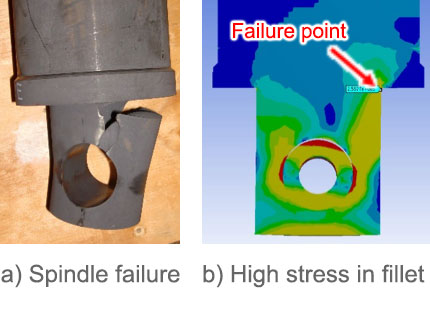 Figure 2: The failed spindle and FEA confirmations