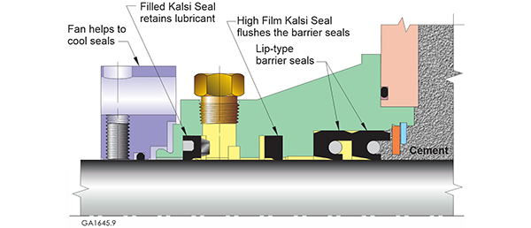 Figure 2 — In the K-Cartridge-brand cement pump seal assembly, a Filled Seal prevents loss of the pressurized seal lubricant to atmosphere. The rotationally driven pumping action of a High Film Seal produces a controlled flow that pressurizes, flushes, and lubricates a pair of lip-type barrier seals that face and contain the cement. The rotating fan helps to dissipate speed-related seal-generated heat.