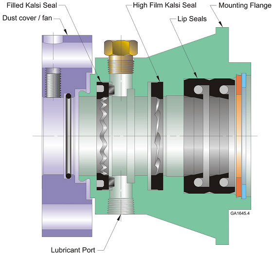 Figure 3 — The seal lubricant is retained by the Filled Kalsi Seal. The High Film Kalsi Seal serves as a miniature pump that pressurizes and lubricates the lip-type cement pump seals that face and contain the cement. The rotating fan provides forced air cooling of the seal housing.