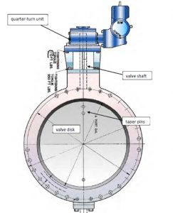 Figure 1: Fluttering in the Large Butterfly Valve caused damage to the quarter-turn unit, the taper pins, the valve disk, and the valve shaft.