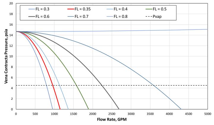 Assessment of 10-inch Return Line for FL testing