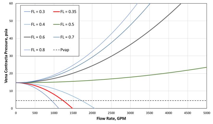 Assessment of 6-inch Return Line for FL testing.
