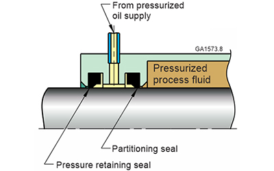 This schematic shows how a pair of rotary shaft oil seals can be used with a pressurized oil supply to retain a pressurized process fluid. One seal partitions the process fluid from the oil, and can be selected for its resistance to the process fluid. The other seal retains the oil pressure and can be selected for its resistance to pressure.