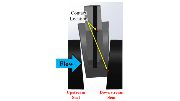 Figure 4 Common contact modes with gate supported by the rail and downstream seat: gate tipped on upper rail and downstream seat.