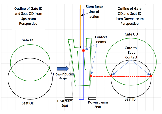 Figure 9 Contact Mode Viewer in KVAP illustrating the gate tipped with contact between the upper right corner of the gate slot (3 green outlines) and guide rail (blue outline) and contact between the outer diameter of the downstream gate-seat-face and the inner diameter of the downstream seat bore.